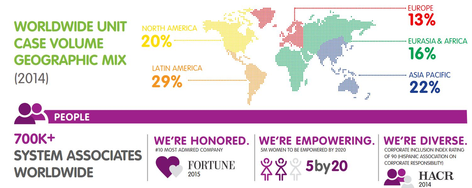 TCC Infographic Worldwide Percentages and People